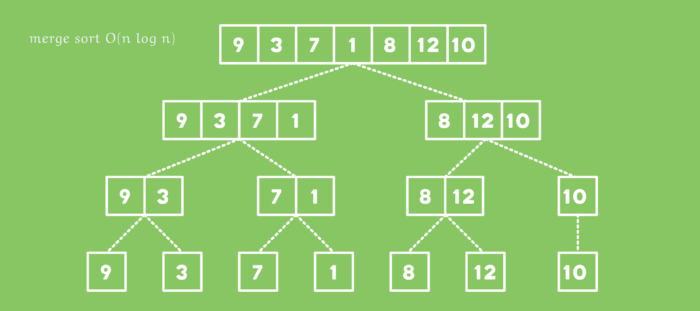 Merge Sort illustration